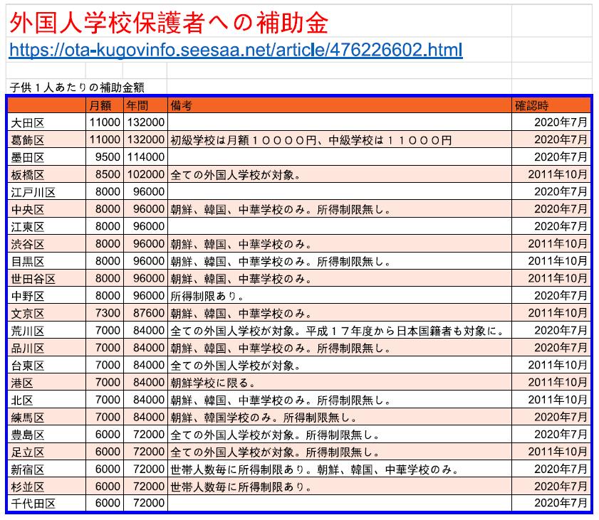 大田 区 金 給付 東京23区の10万円,申請期限一覧,太田,世田谷区は給付遅れ8月中
